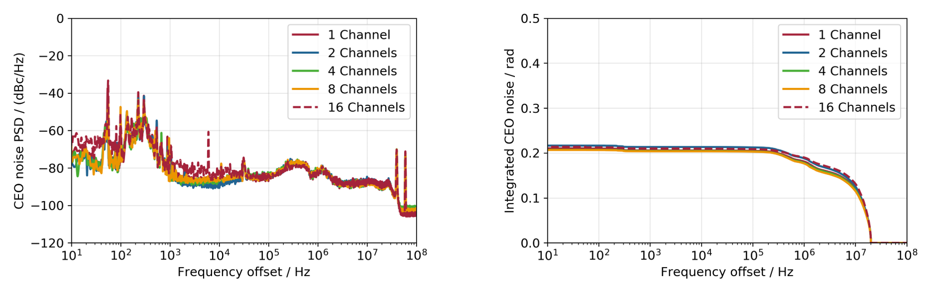 Typical power spectral density and integrated CEP-noise of AFS coherent combining systems
