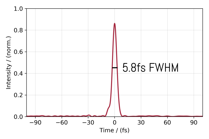 Dscan measurement of 5.8fs pulse at 105W and 1.05mJ and 1030nm