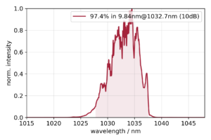Typical Ytterbium-300 spectrum in linear intensity scale