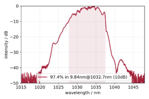 Typical Ytterbium-300 spectrum in logarithmic intensity scale