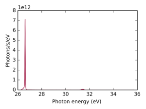 Exemplary single harmonic at 26.6eV driven by an Yb-60 with nonlinear compression and SHG