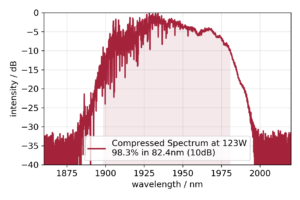 Typical Thulium-60 spectrum in logarithmic intensity scale