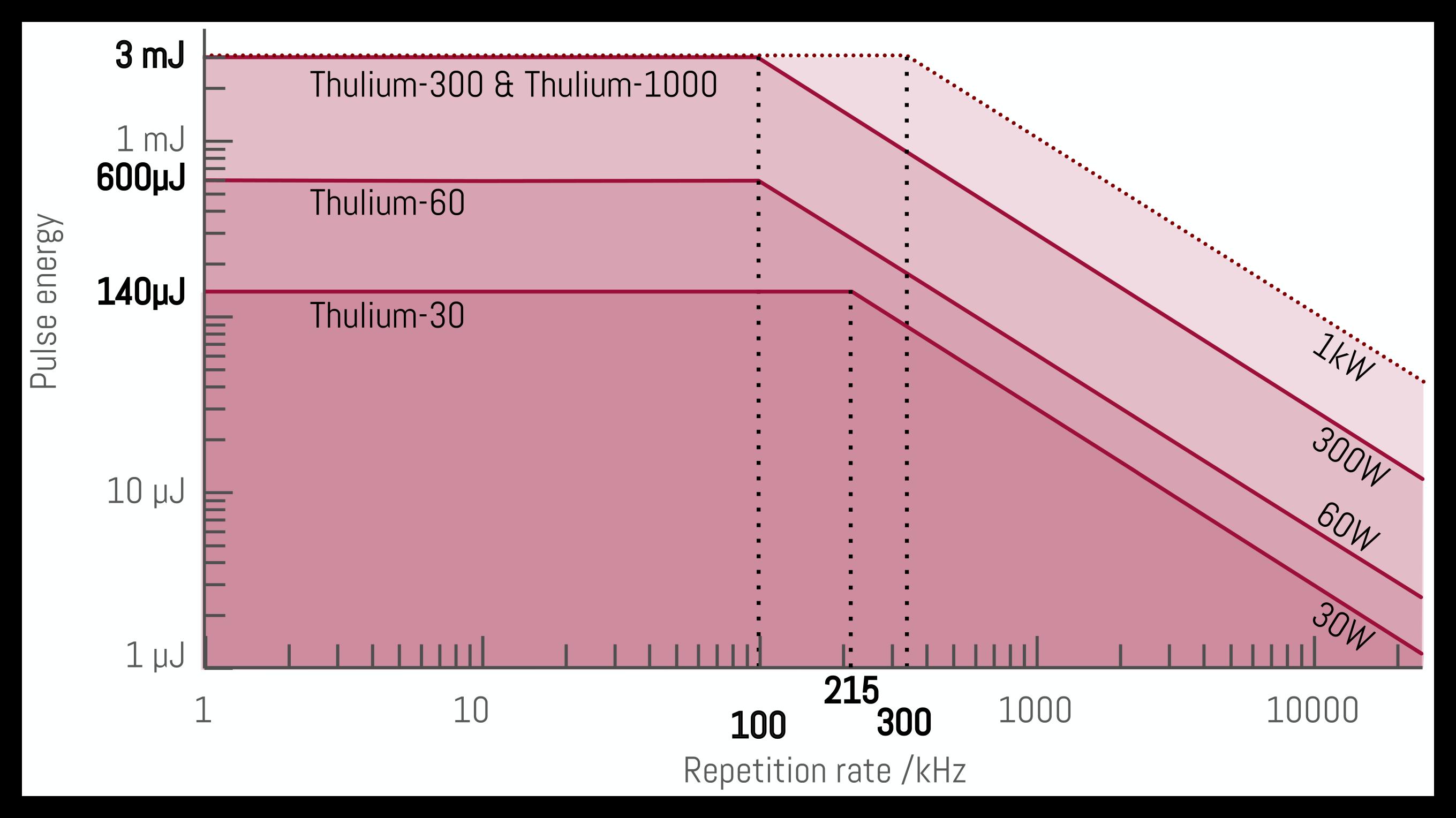 Laser types Thulium-30-1000