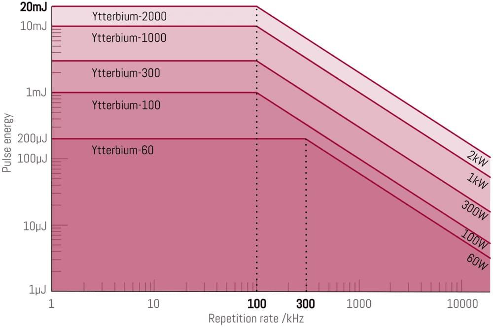 Laser types Ytterbium-60-2000