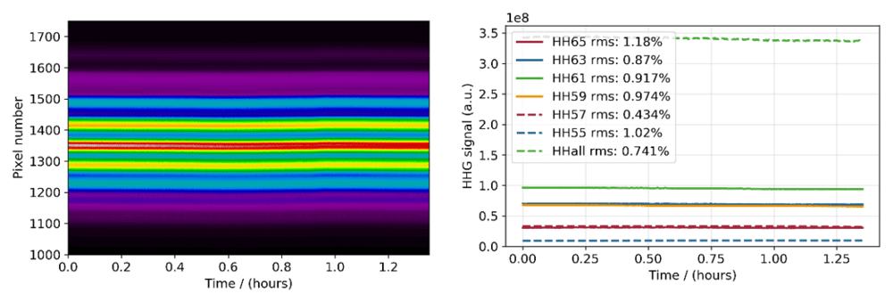 Long-term measurements of exemplary harmonics generated in Argon
