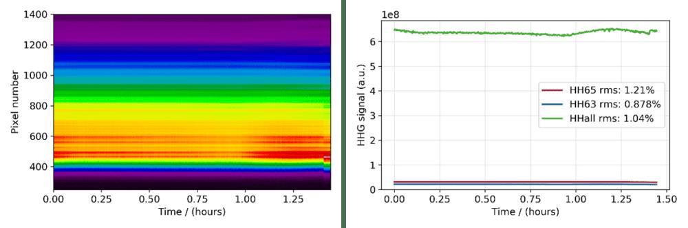 Long-term measurements of exemplary harmonics generated in Neon