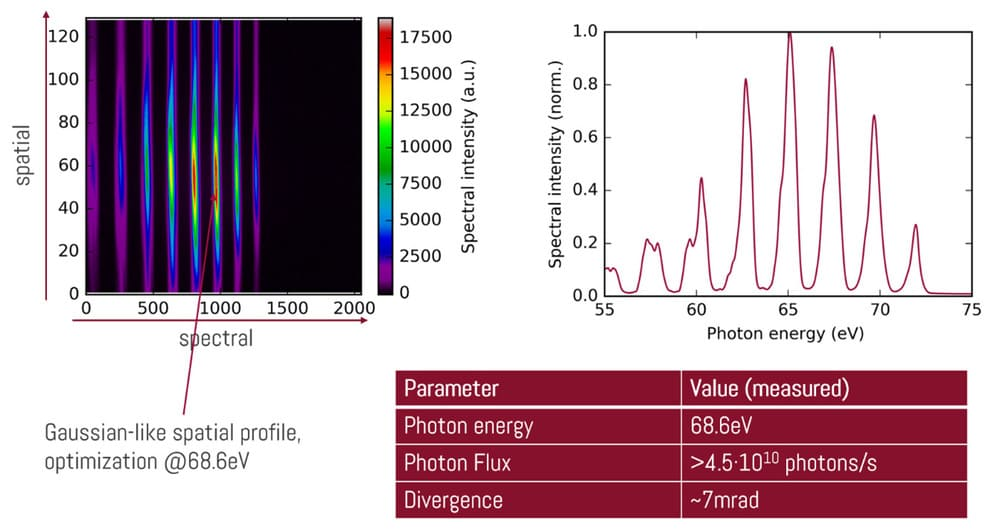 Parameter example broadband-65eV