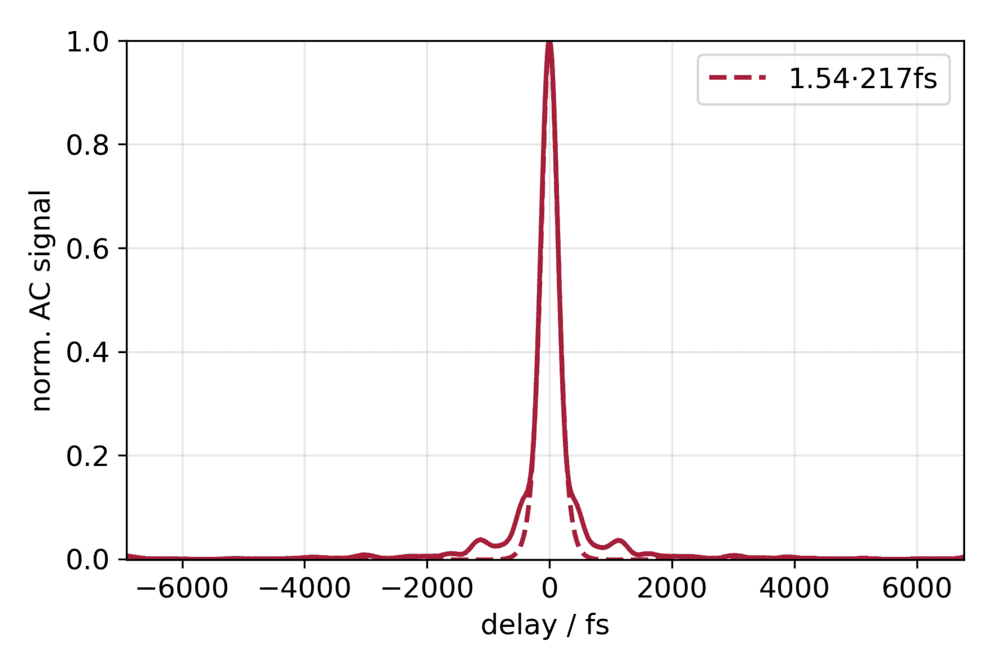 Typical Autocorrelation trace