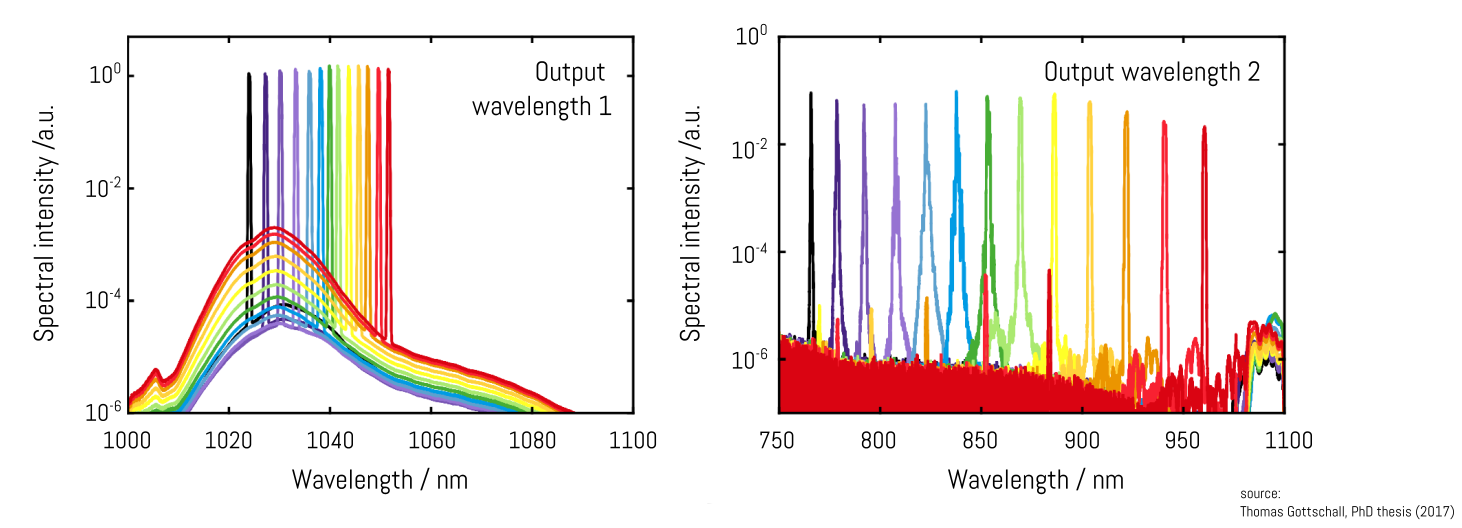 Typical output spectra 1 & 2